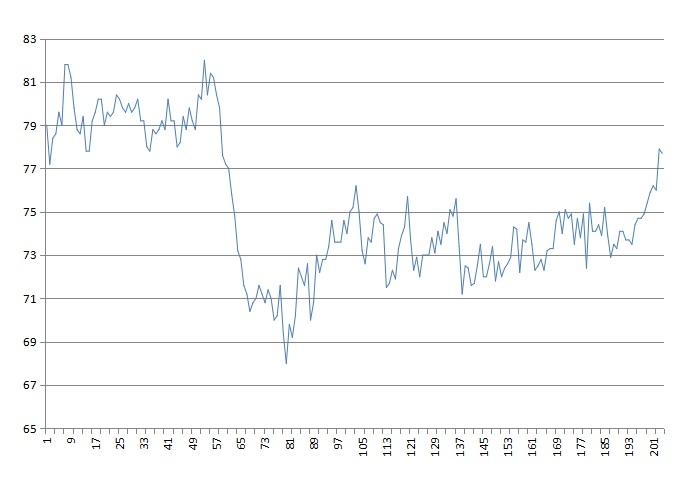 過去20年間の体重推移グラフ