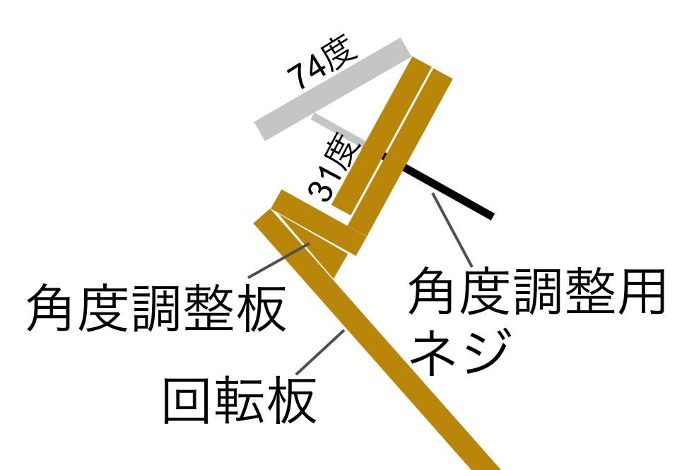 追尾装置架台部分の説明図