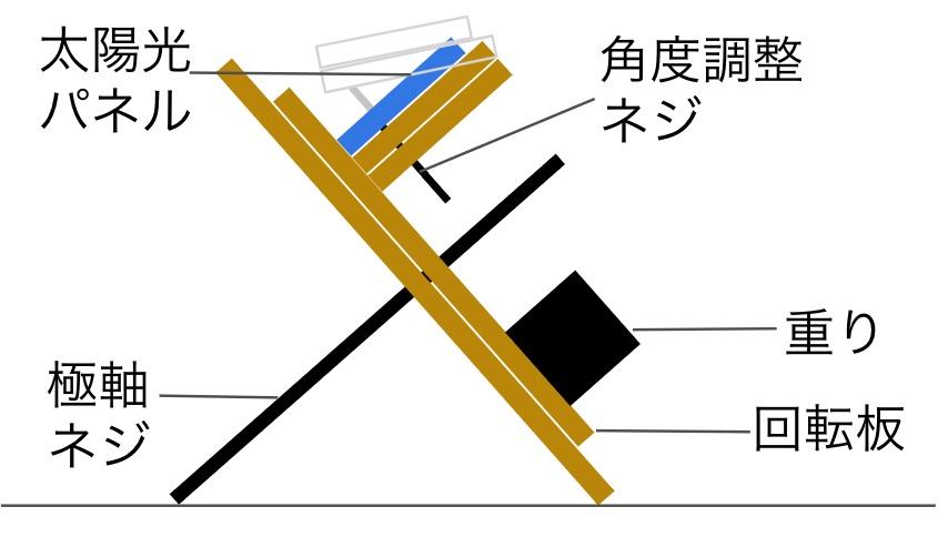 追尾装置概略図