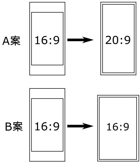 ベゼルレス画面が選択する2つの方向性